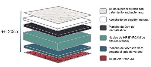 Composición del colchón visco Hogar 24